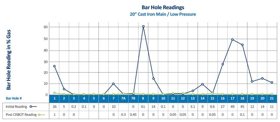 Bar Hole Readings CISBOT